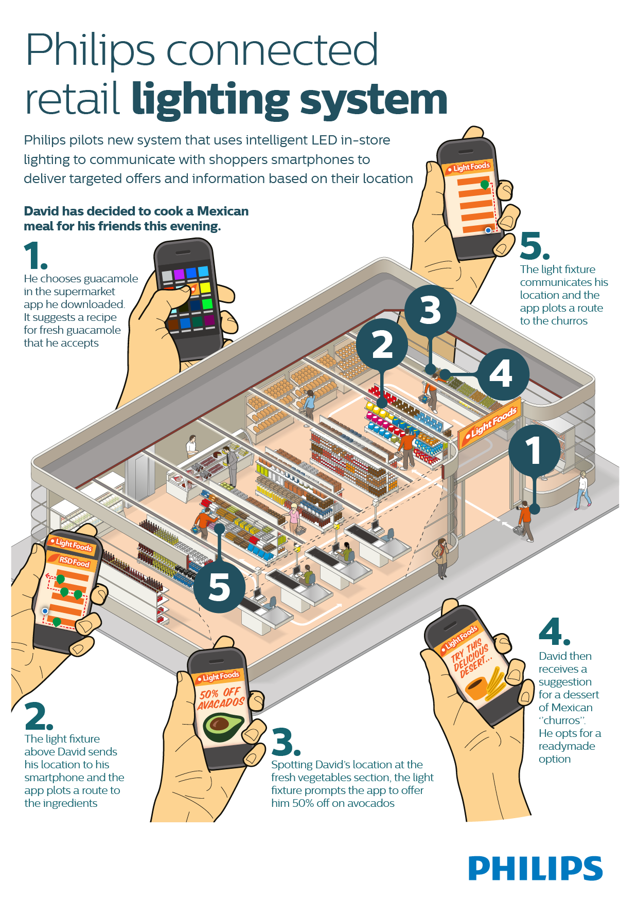 the use of electronic ordering systems by retailers 5 reasons your restaurant needs a table ordering system - here are our top 5 reasons to say yes to a tableside ordering system for your restaurant.