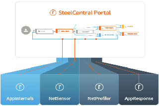 how-it-works-portal