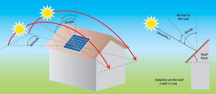 The Ups And Downs Of Steerable Solar Panels Electrical